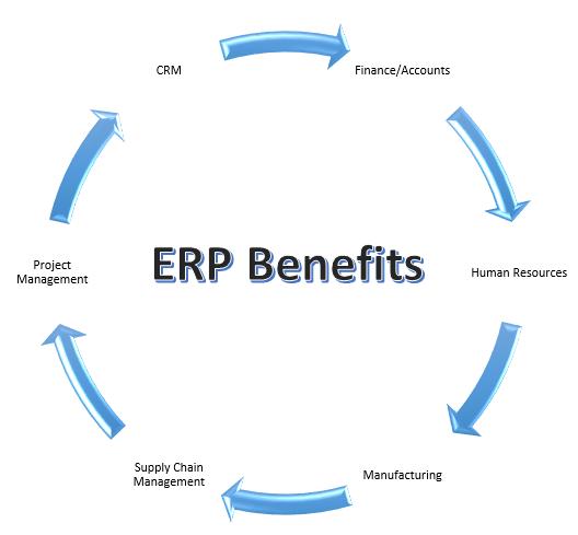Image result for ERP Benefits